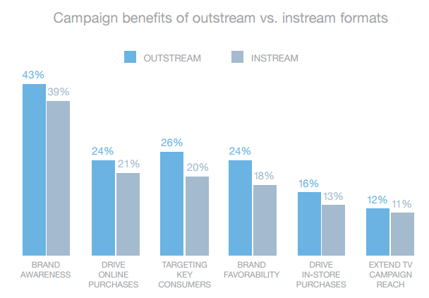 Instream vs Outstream Video ads - The Pros And Cons