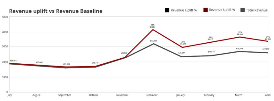 revenue uplift vs revenue baseline