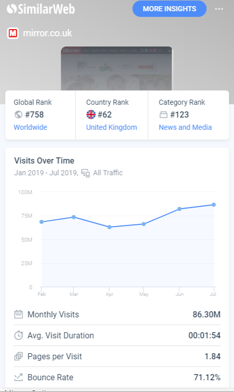Mirror.Co.Uk similarweb stats